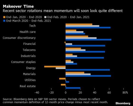 Momentum Quants Will Unleash the 'Most Turbulent Rebalance Ever'