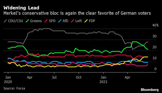 Merkel Bloc Pitches Stability, Growth to Check German Greens