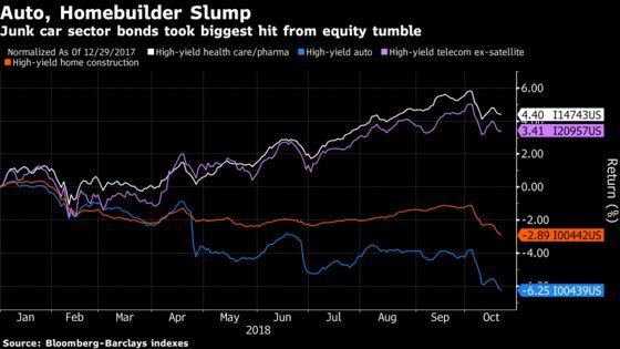 Junk Bonds Aren't Feeling the Stock Market Pain
