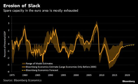 Why the ECB Is Relaxed on End of QE Despite Slower Growth