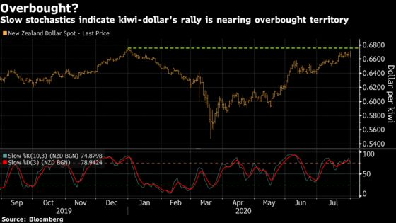 Hedge Funds Raise Bets Kiwi Will Fall as RBNZ Decision Looms