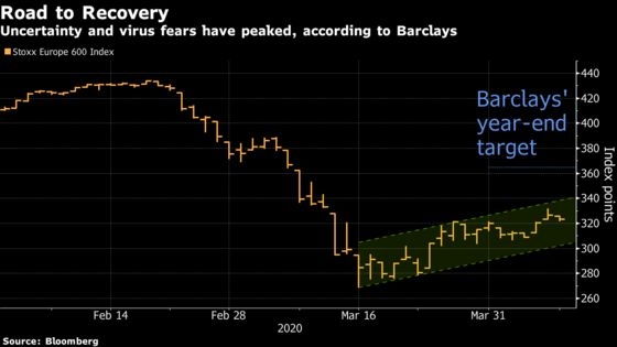 Past Peak Fear, Barclays Sees Upside for European Equities