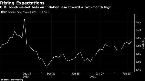 U.K. Inflation Ticks Higher on Its Way Toward BOE's 2% Target