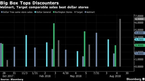 Dollar Stores May Not Be Able to Get Away WithoutE-Commerce Much Longer