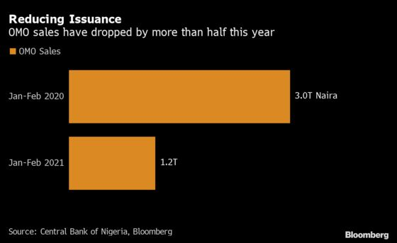 Nigeria Calls Time on One of World's Most Rewarding Carry Trades