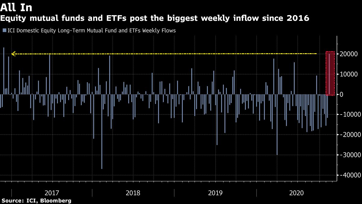 Investors Look Past the Chaos and Throw $53 Billion at Stocks