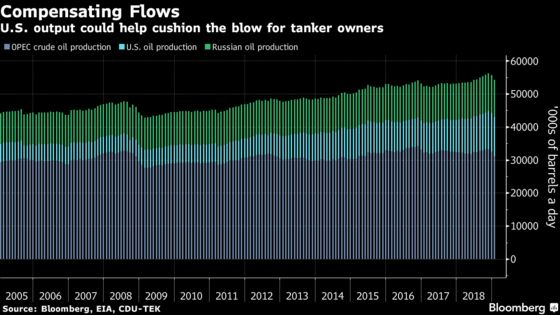 OPEC Cuts? Rates Plunge? Oil Tanker Market to Shrug It All Off