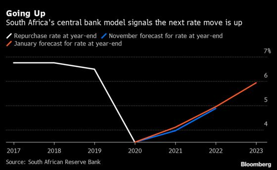 S. Africa Holds Key Rate and Signals Hiking May Start Sooner
