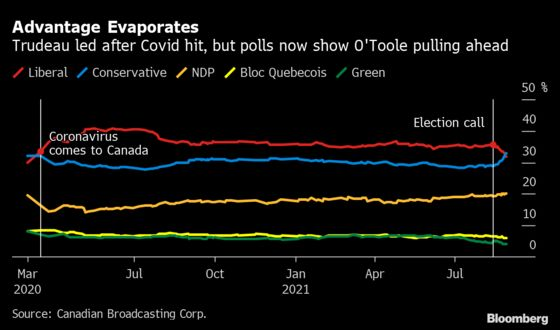 Trudeau Faces Fresh Election Hurdle After Consumer Worries Jump