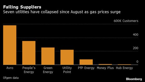 U.K. Energy Supplier Collapse Affects 1.5 Million Households
