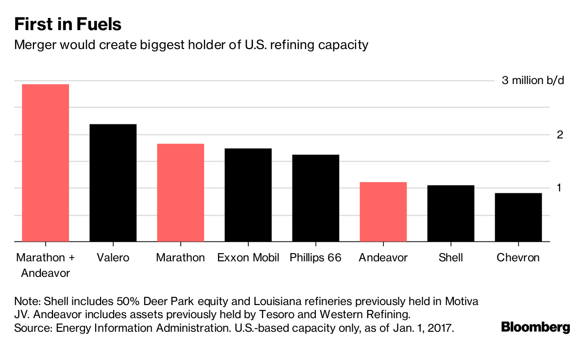 Marathon creates top US refiner with $23 bln Andeavor deal