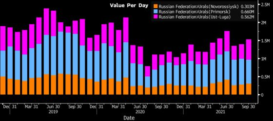 Russian Oil Price Plunges on Exports Jump, Iraq Supplies