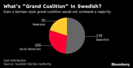 A Guide to Sweden's Next Government as Talks Start in Parliament
