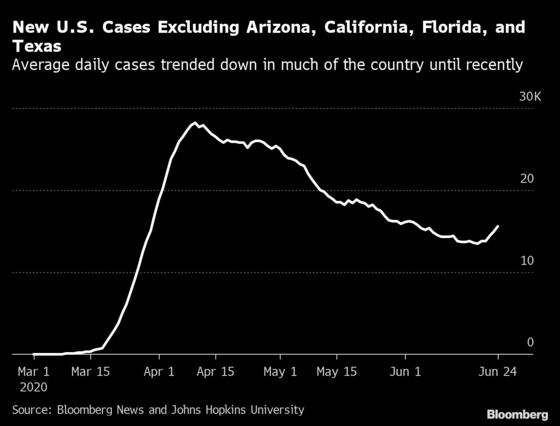 America's Shifting Covid-19 Epidemic in Five Charts