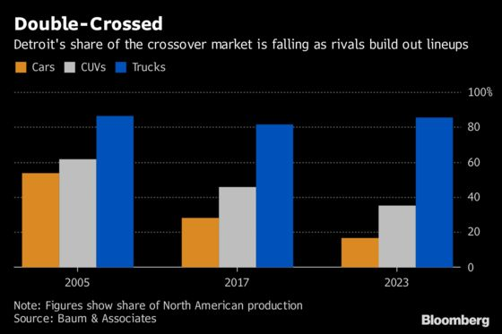 Detroit Is Losing More Ground in Crossovers