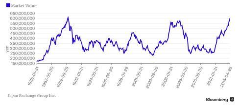 Japan Market Value