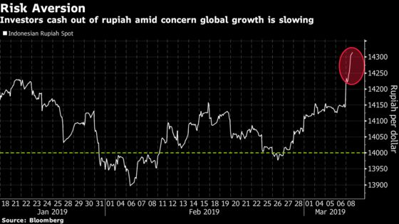 Rupiah Slips Most in Eight Months to Lead Emerging-Asia Sell-Off