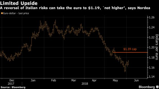 Waning Italy Political Risk Can Prop Up the Euro Only So Much