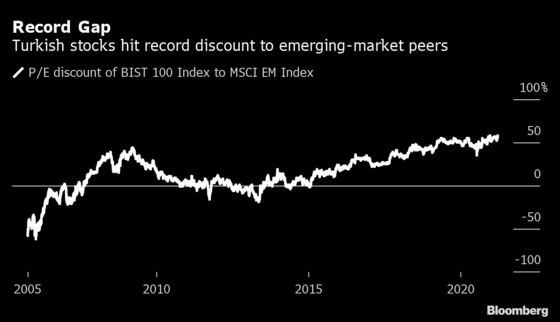 Turkish Stock Rout Has HSBC Seeing Positive Side to Slump