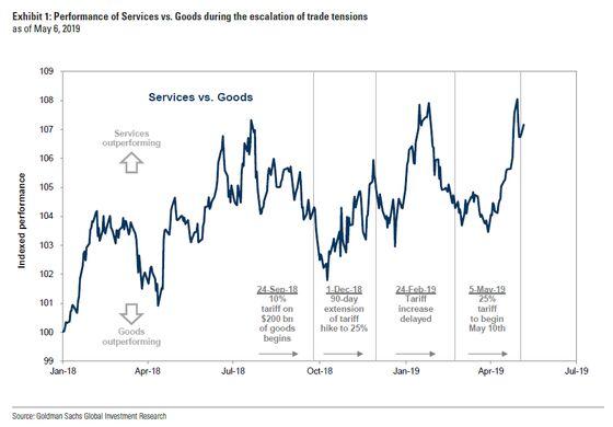 Goldman Sachs Favors Microsoft Over Apple Amid Trade War