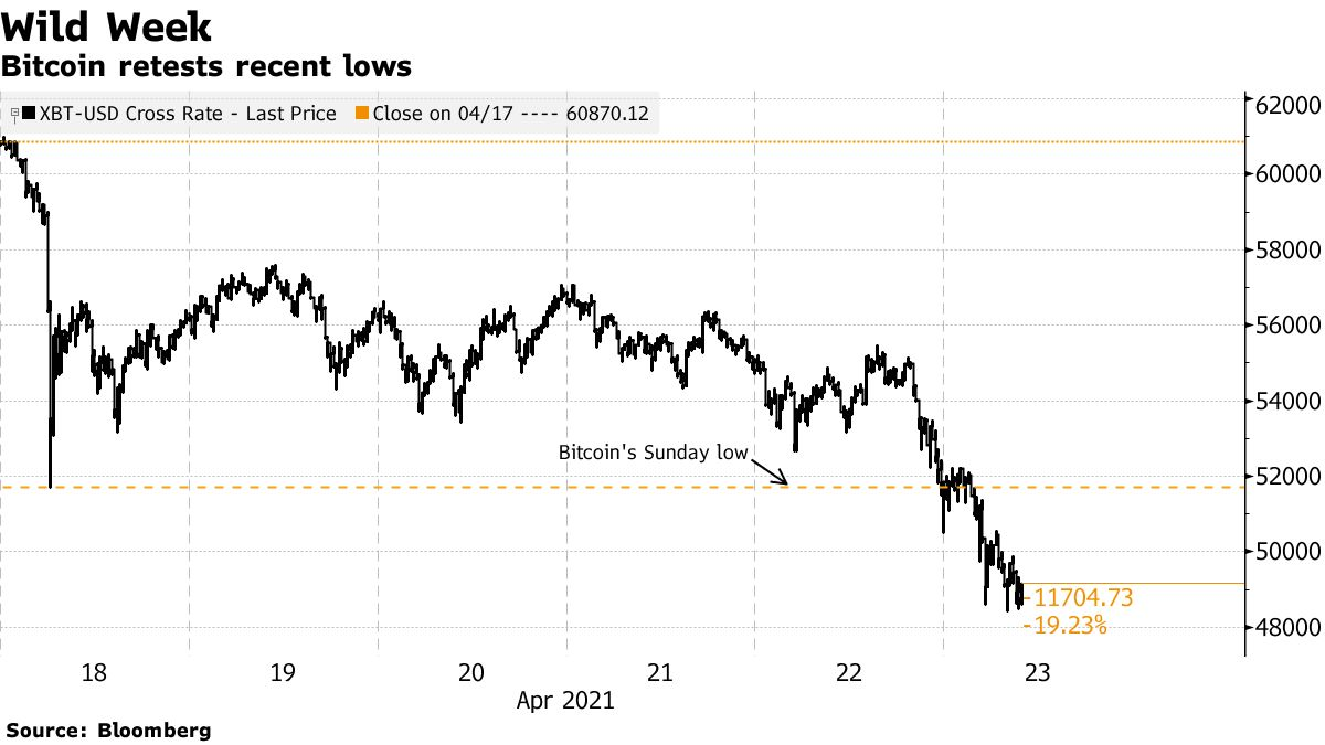 Bitcoin retests recent lows