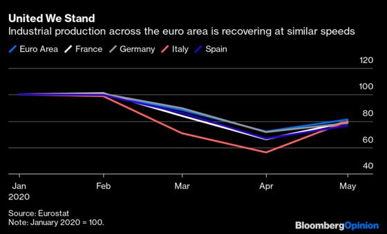 The ECB Can't Slow Its Stimulus Buying Yet