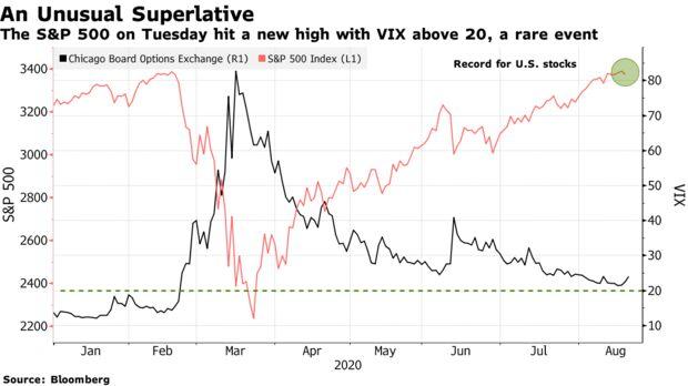 El S&P 500 el martes alcanzó un nuevo máximo con VIX por encima de 20, un evento raro