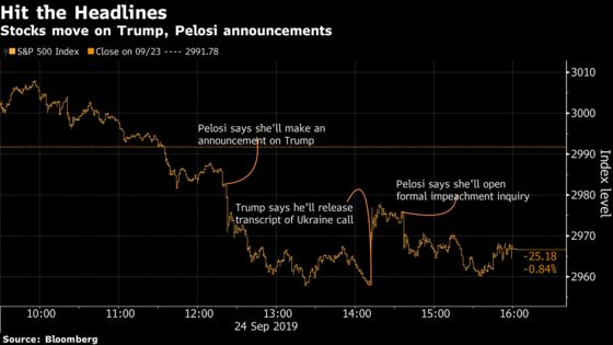 Impeachment Latest Risk for Markets on Edge Over Trade, Growth