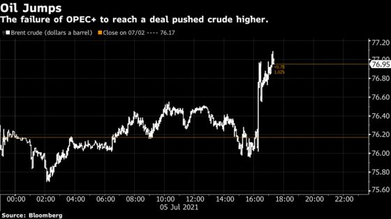 OPEC+ Deal Fails, Leaving Oil Market Tighter as Prices Surge