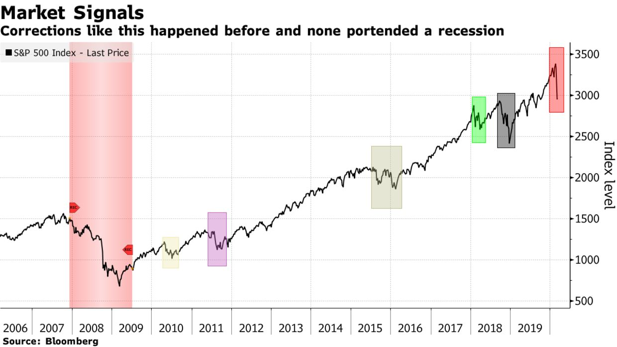 Corrections like this happened before and none portended a recession