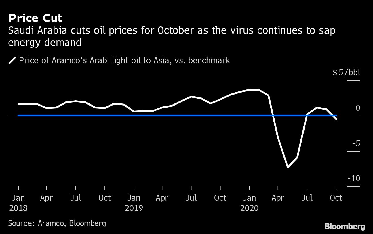 価格 見通し 2020 原油