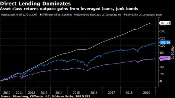 A $41 Billion Pension Fund Is Betting Big on Private Credit