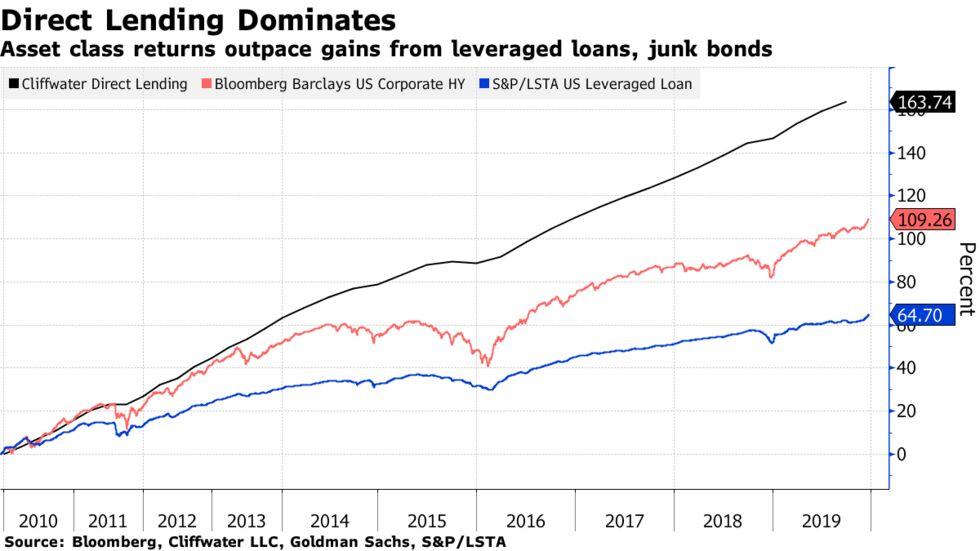 Asset class returns outpace gains from leveraged loans, junk bonds