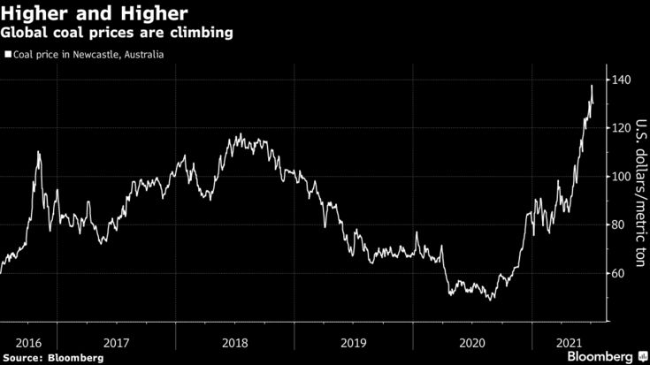 Global coal prices are climbing