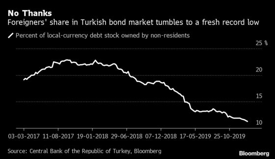 As Foreigners Flee Turkey Debt, Central Bank Helps Fill Void