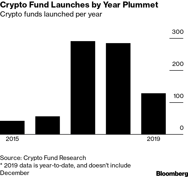 cryptocurrency funds research