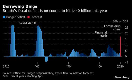Sunak Faces a Tax Reckoning After $38 Billion Summer Splurge