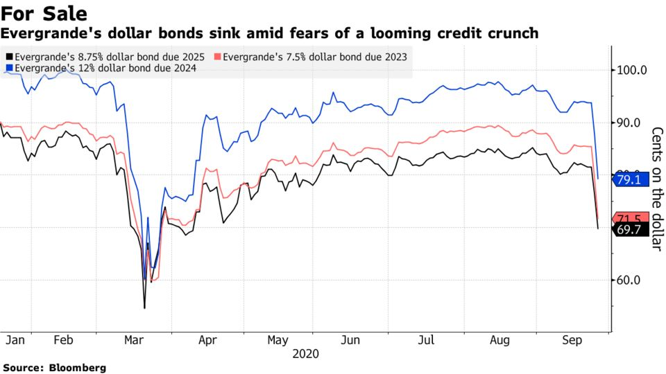 Evergrande's dollar bonds sink amid fears of a looming credit crunch
