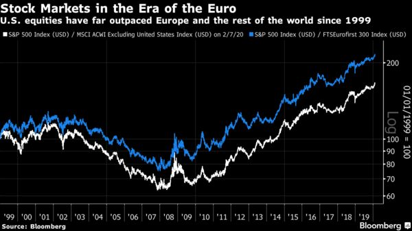 U.S. equities have far outpaced Europe and the rest of the world since 1999