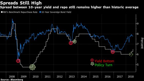 India Bond Buyers Emerge as Nomura, StanChart Say Worst Over