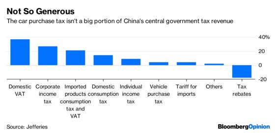 Carmakers' China Tax Joy Will Be Short-Lived