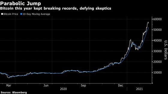 Bitcoin Rally Faces Potential Test From Falling Market Liquidity