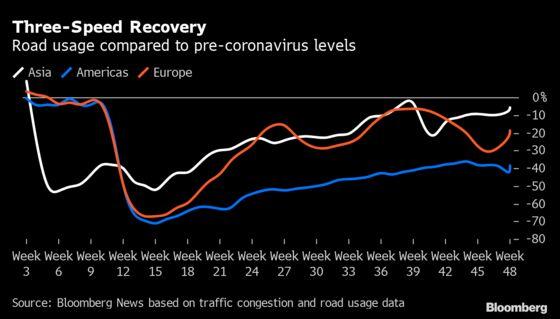 Global Oil Demand Is Rebounding Again After November Trough