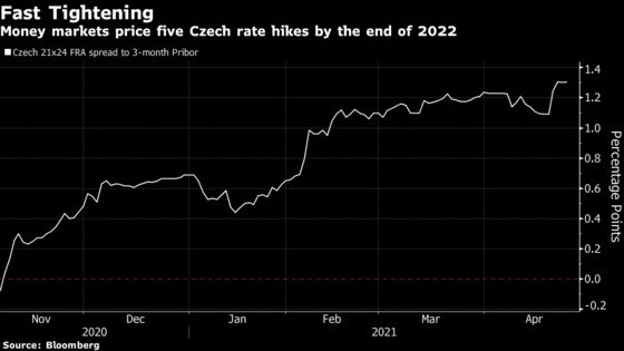 Czech Rate-Hike Forecast Is Too Steep for Central Banker Benda