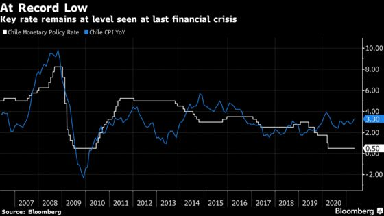 Chile Pledges Record-Low Key Rate Until Recovery Takes Hold