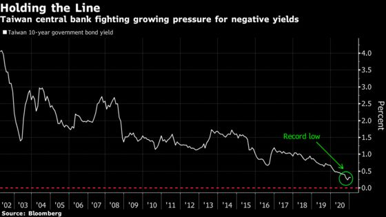 Taiwan Is Doing Everything Possible to Avoid Negative Yields