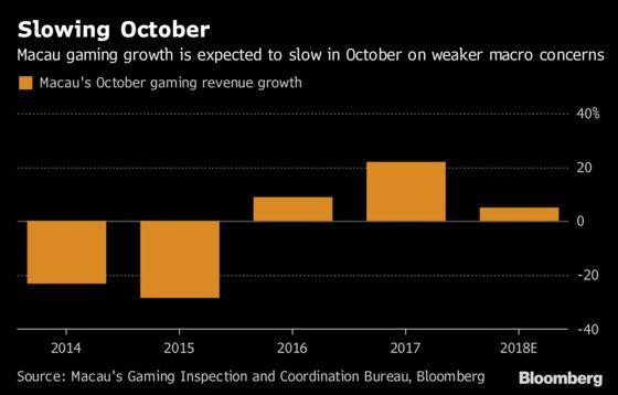 Macau's Golden Week Run Seen Fading as China Economy Slows