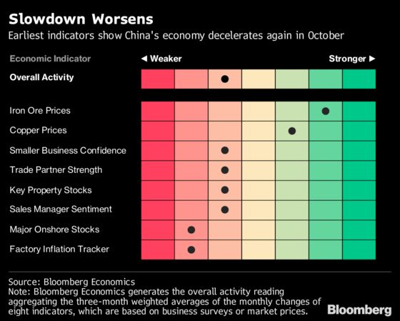 Early Indicators Show China's Slowdown Worsened Again in October