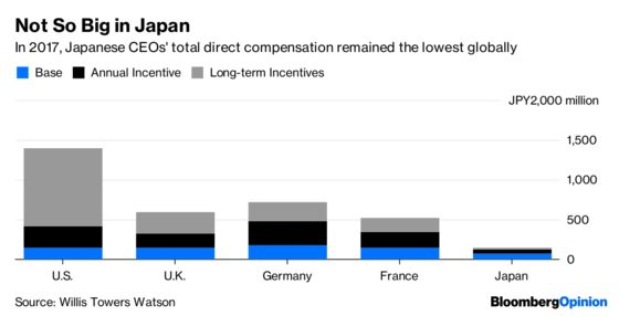 Japan Inc. Needs to Pay for Performance