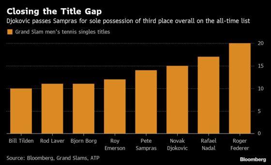 Charting Novak Djokovic's Climb to the Top of Tennis